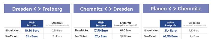 Bestpreis-Ticket Preisvergleich