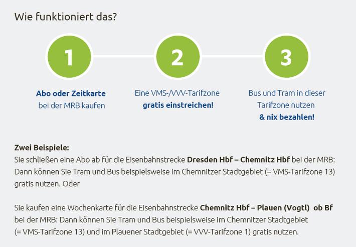 Infografik mit Infotext zu DOPPEL-DEAL