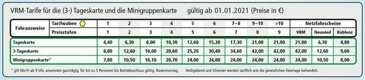 Preistabelle für Freizeit-Tickets