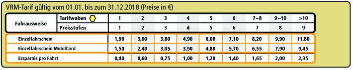Preistabelle für Einzelfahrscheine