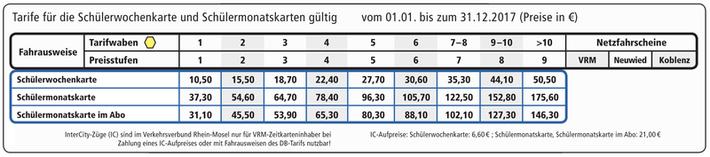 Preistabelle für Schülerfahrkarten
